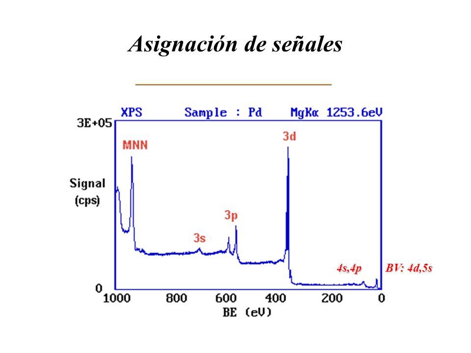 Asignación de señales BV: 4d,5s 4s,4p