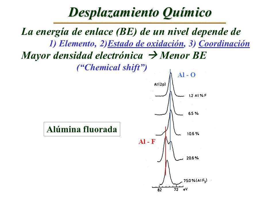 Desplazamiento Químico La energía de enlace (BE) de un nivel depende de 1) Elemento, 2)Estado de oxidación, 3) Coordinación Mayor densidad electrónica