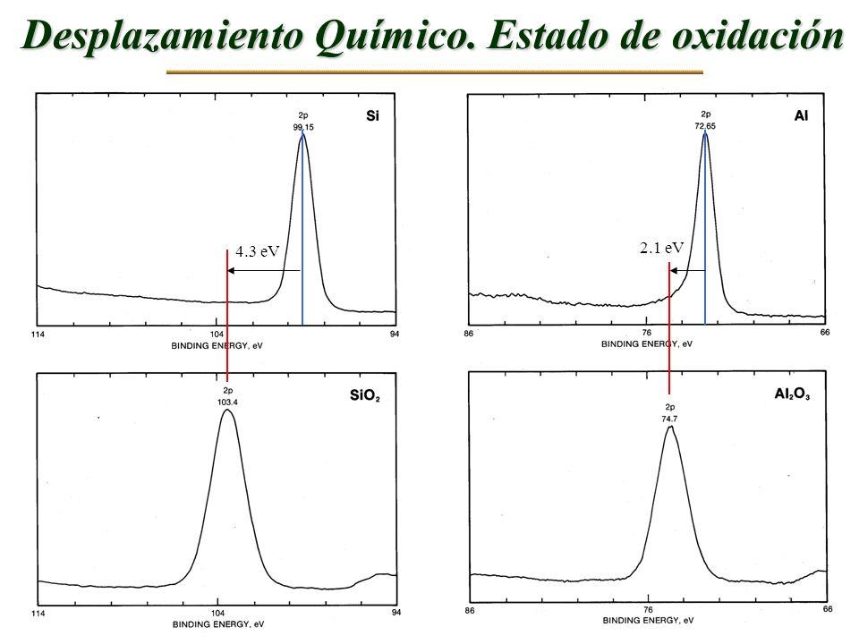 Desplazamiento Químico. Estado de oxidación 4.3 eV 2.1 eV