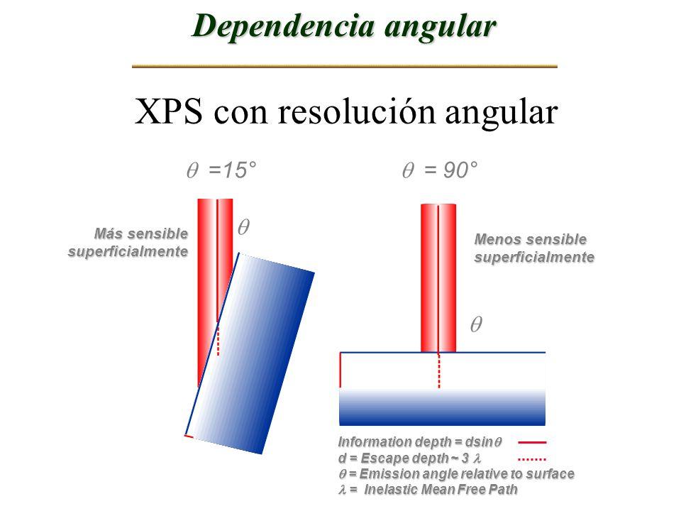 Dependencia angular XPS con resolución angular =15° = 90° Más sensible superficialmente Menos sensible superficialmente Information depth = dsin Infor