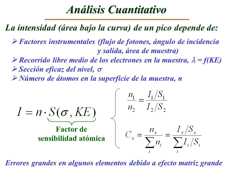 Análisis Cuantitativo La intensidad (área bajo la curva) de un pico depende de: Factores instrumentales (flujo de fotones, ángulo de incidencia y sali