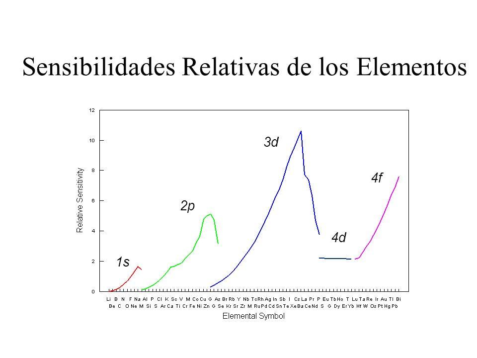 Sensibilidades Relativas de los Elementos 1s 2p 3d 4d 4f