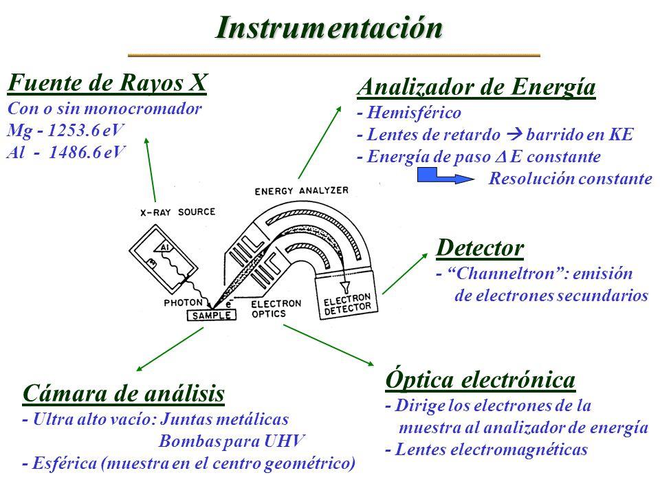 Instrumentación Fuente de Rayos X Con o sin monocromador Mg - 1253.6 eV Al - 1486.6 eV Analizador de Energía - Hemisférico - Lentes de retardo barrido