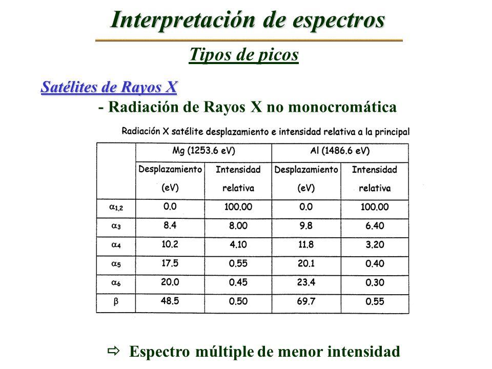 Interpretación de espectros Tipos de picos Satélites de Rayos X - Radiación de Rayos X no monocromática Espectro múltiple de menor intensidad