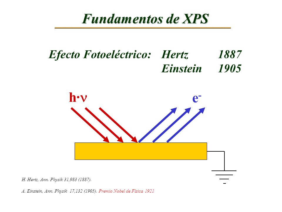 Dependencia angular XPS con resolución angular =15° = 90° Más sensible superficialmente Menos sensible superficialmente Information depth = dsin Information depth = dsin d = Escape depth ~ 3 d = Escape depth ~ 3 = Emission angle relative to surface = Emission angle relative to surface = Inelastic Mean Free Path = Inelastic Mean Free Path