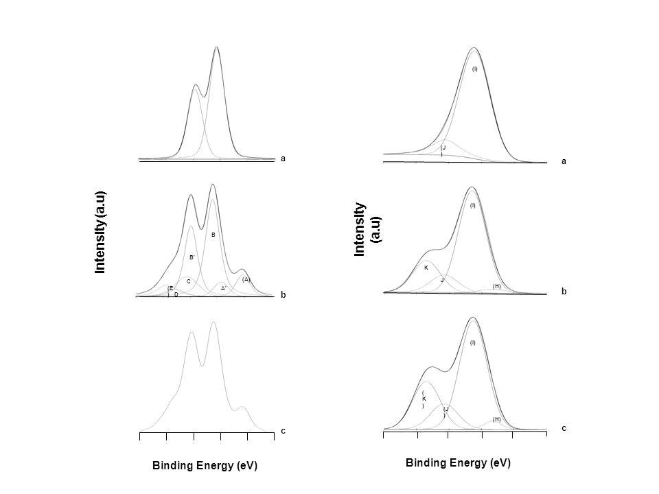 Intensity (a.u) Binding Energy (eV) a b c (A) A'A' B B'B' C (E ) D Binding Energy (eV) (H) (I) (J ) (K)(K) (H) (I) J K (J ) a b c Intensity (a.u)