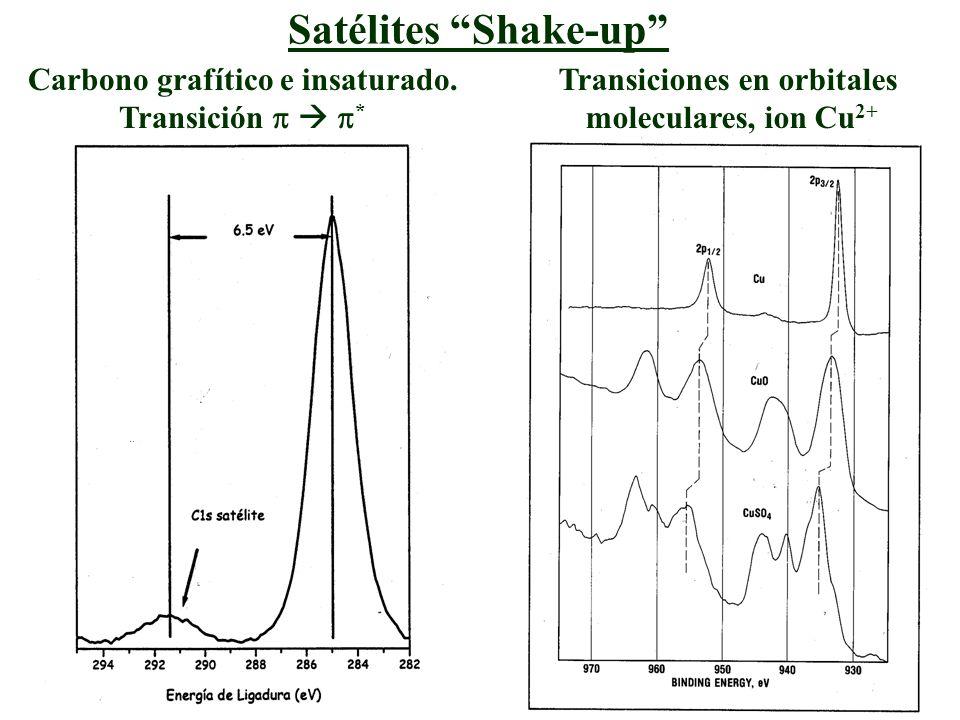 Satélites Shake-up Carbono grafítico e insaturado. Transición * Transiciones en orbitales moleculares, ion Cu 2+