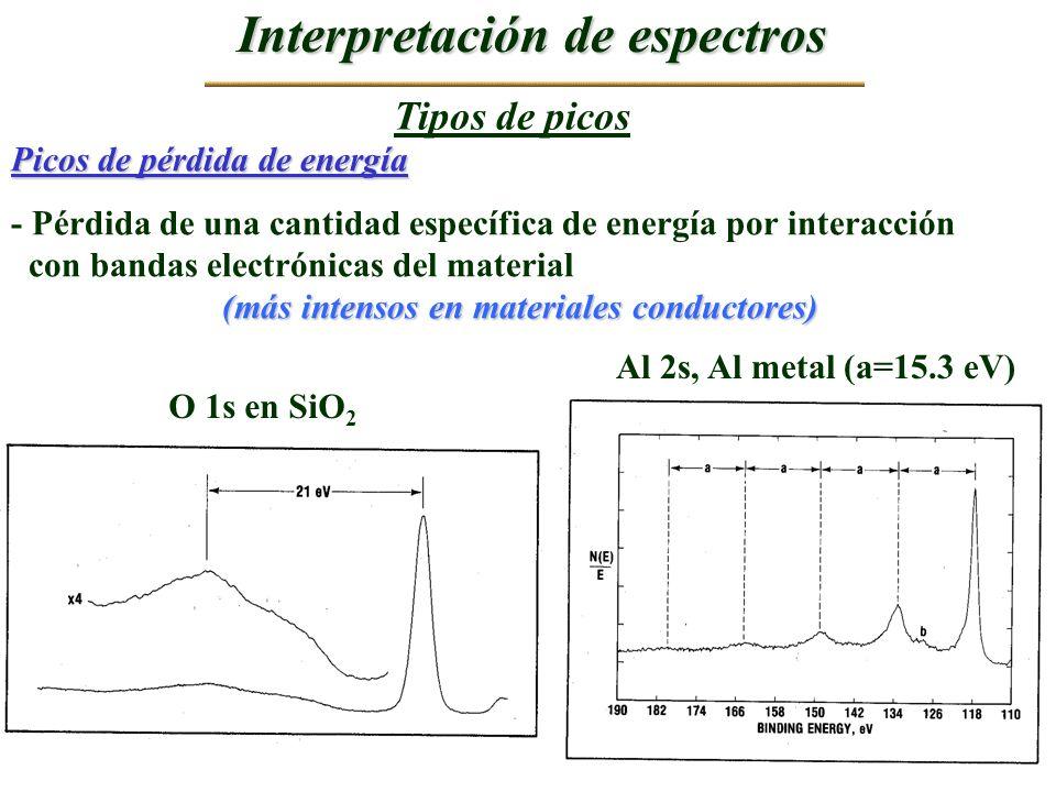 Tipos de picos Interpretación de espectros Picos de pérdida de energía - Pérdida de una cantidad específica de energía por interacción con bandas elec