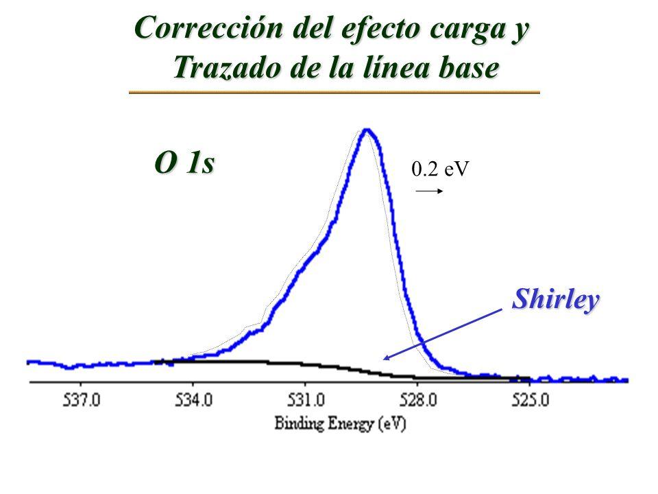 Corrección del efecto carga y Trazado de la línea base O 1s 0.2 eV Shirley