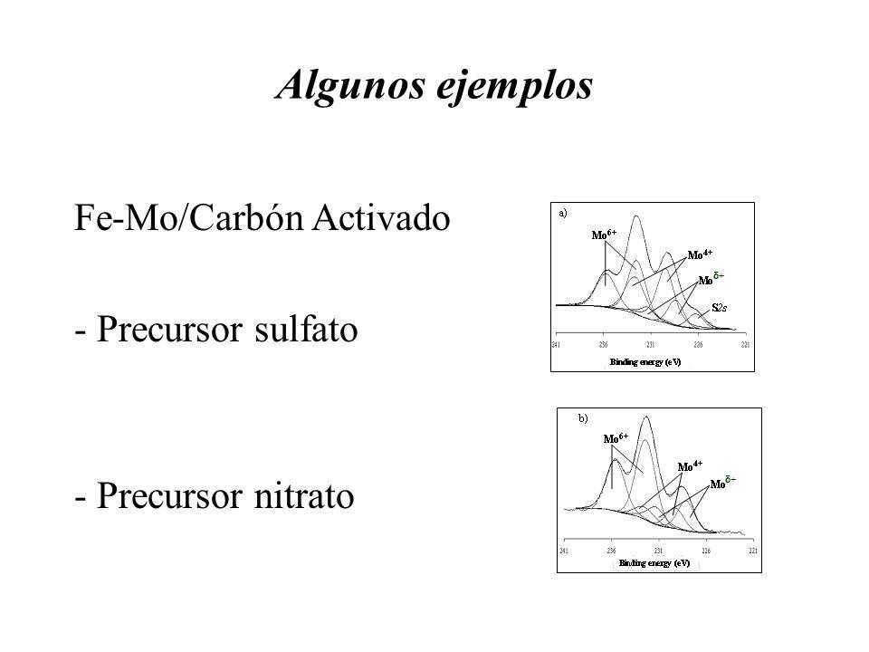 Algunos ejemplos Fe-Mo/Carbón Activado - Precursor sulfato - Precursor nitrato + +