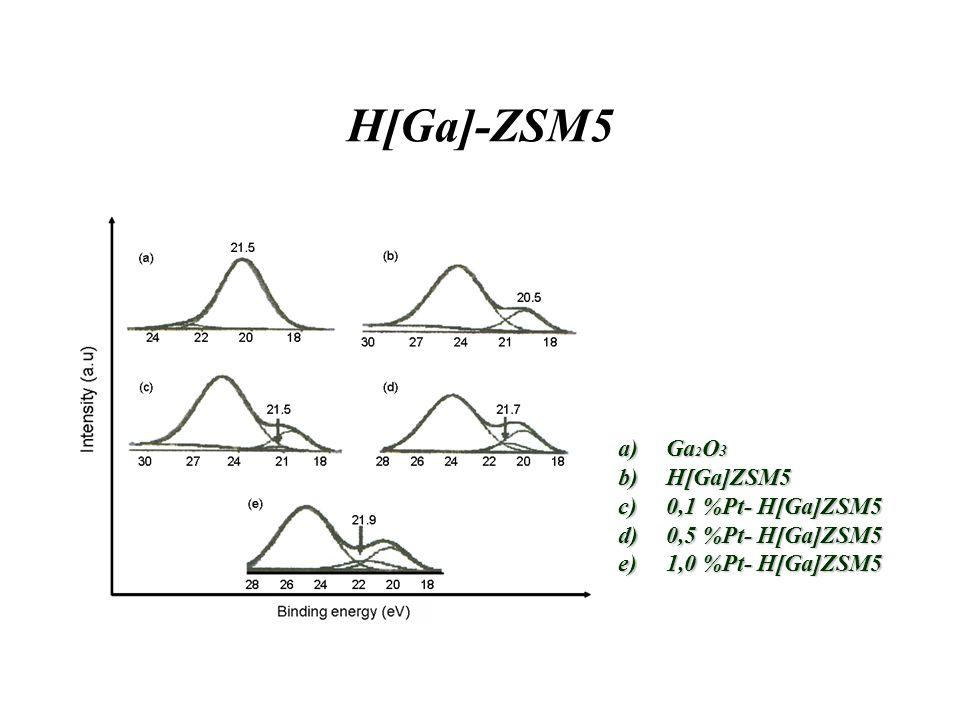 H[Ga]-ZSM5 a)Ga 2 O 3 b)H[Ga]ZSM5 c)0,1 %Pt- H[Ga]ZSM5 d)0,5 %Pt- H[Ga]ZSM5 e)1,0 %Pt- H[Ga]ZSM5