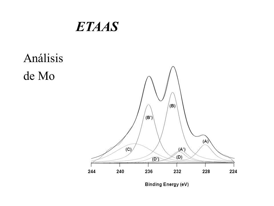 ETAAS Análisis de Mo 224 228 232 236 240 244 (A) (A') (B) (B') (D) (D') (C) Binding Energy (eV)