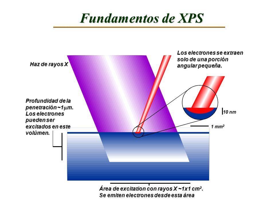 Haz de rayos X Profundidad de la penetración ~1 m. Los electrones pueden ser excitados en este volúmen. Área de excitation con rayos X ~1x1 cm 2. Se e
