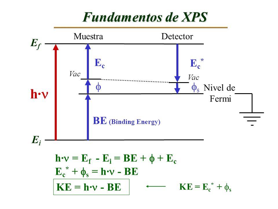 h· EfEf EiEi BE (Binding Energy) Nivel de Fermi EcEc Ec*Ec* s MuestraDetector h· = E f - E i = BE + + E c E c * + s = h· - BE KE = h· - BE KE = E c *
