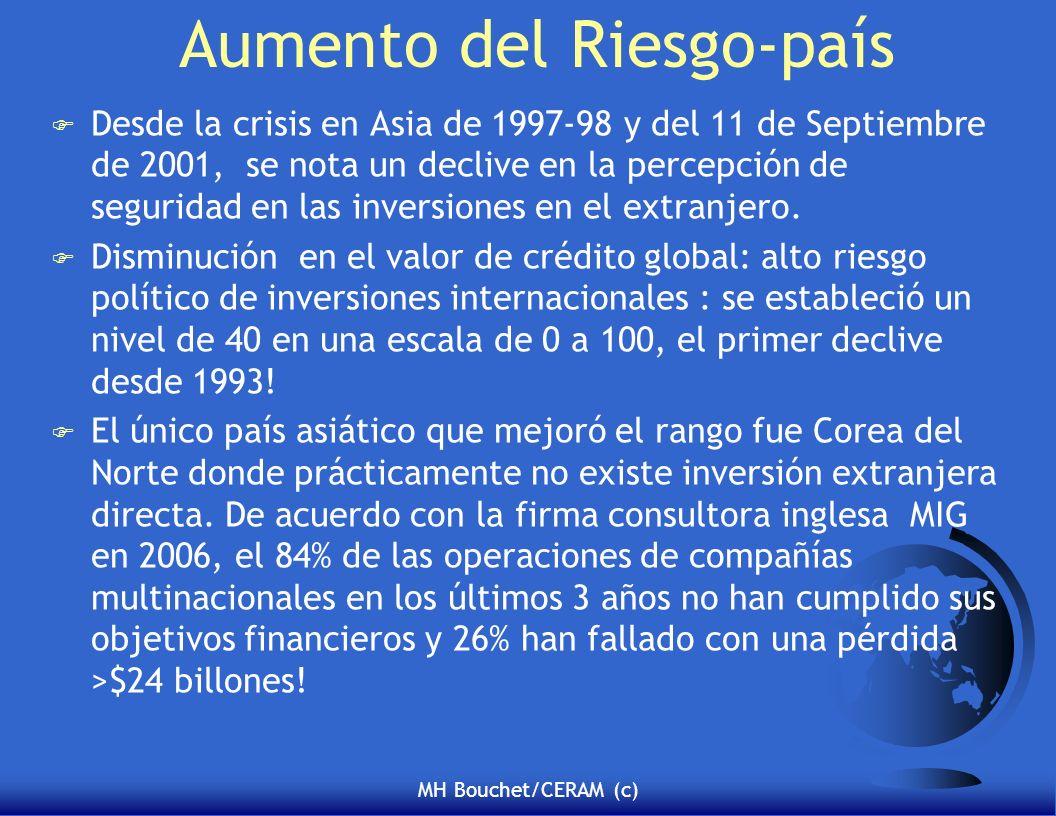 MH Bouchet/CERAM (c) Aumento del Riesgo-país F Desde la crisis en Asia de 1997-98 y del 11 de Septiembre de 2001, se nota un declive en la percepción