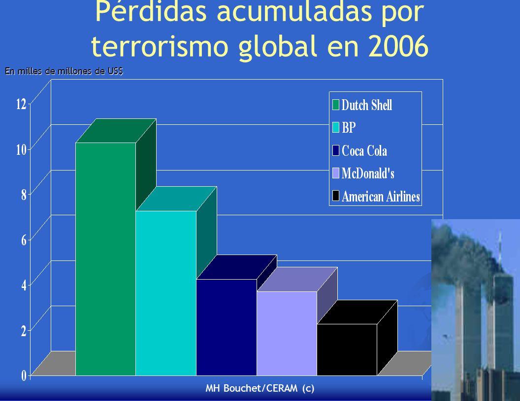 MH Bouchet/CERAM (c) Pérdidas acumuladas por terrorismo global en 2006 En milles de millones de US$