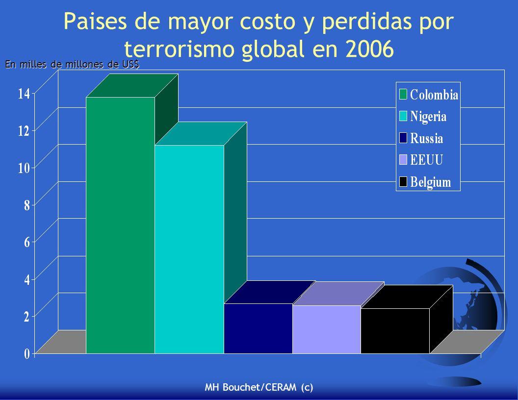 MH Bouchet/CERAM (c) Paises de mayor costo y perdidas por terrorismo global en 2006 En milles de millones de US$