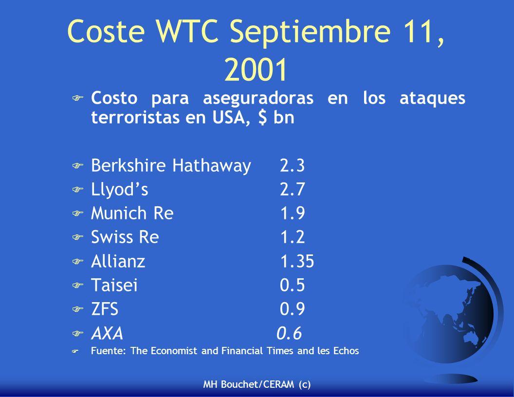 MH Bouchet/CERAM (c) Coste WTC Septiembre 11, 2001 F Costo para aseguradoras en los ataques terroristas en USA, $ bn F Berkshire Hathaway2.3 F Llyods2.7 F Munich Re1.9 F Swiss Re 1.2 F Allianz1.35 F Taisei0.5 F ZFS0.9 F AXA 0.6 F Fuente: The Economist and Financial Times and les Echos