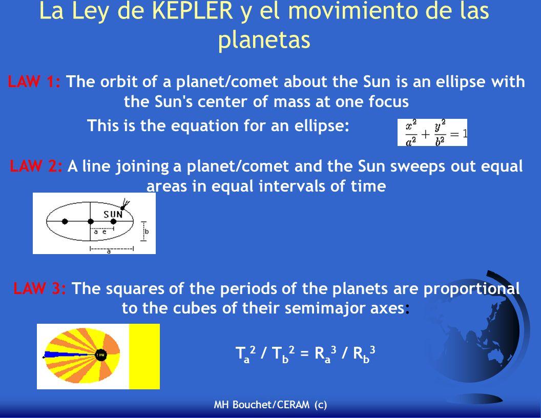 MH Bouchet/CERAM (c) La Ley de KEPLER y el movimiento de las planetas LAW 1: The orbit of a planet/comet about the Sun is an ellipse with the Sun's ce