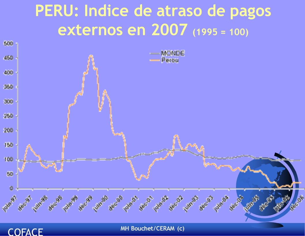 MH Bouchet/CERAM (c) PERU: Indice de atraso de pagos externos en 2007 (1995 = 100) COFACE
