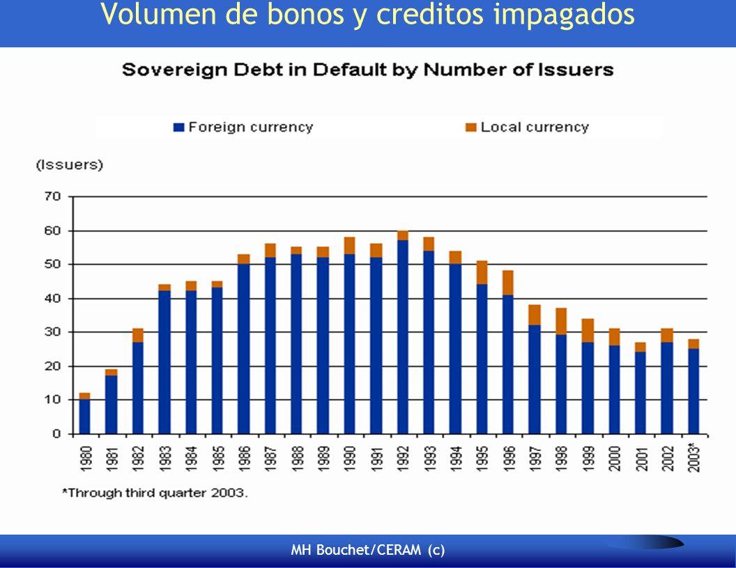 MH Bouchet/CERAM (c) Volumen de bonos y creditos impagados