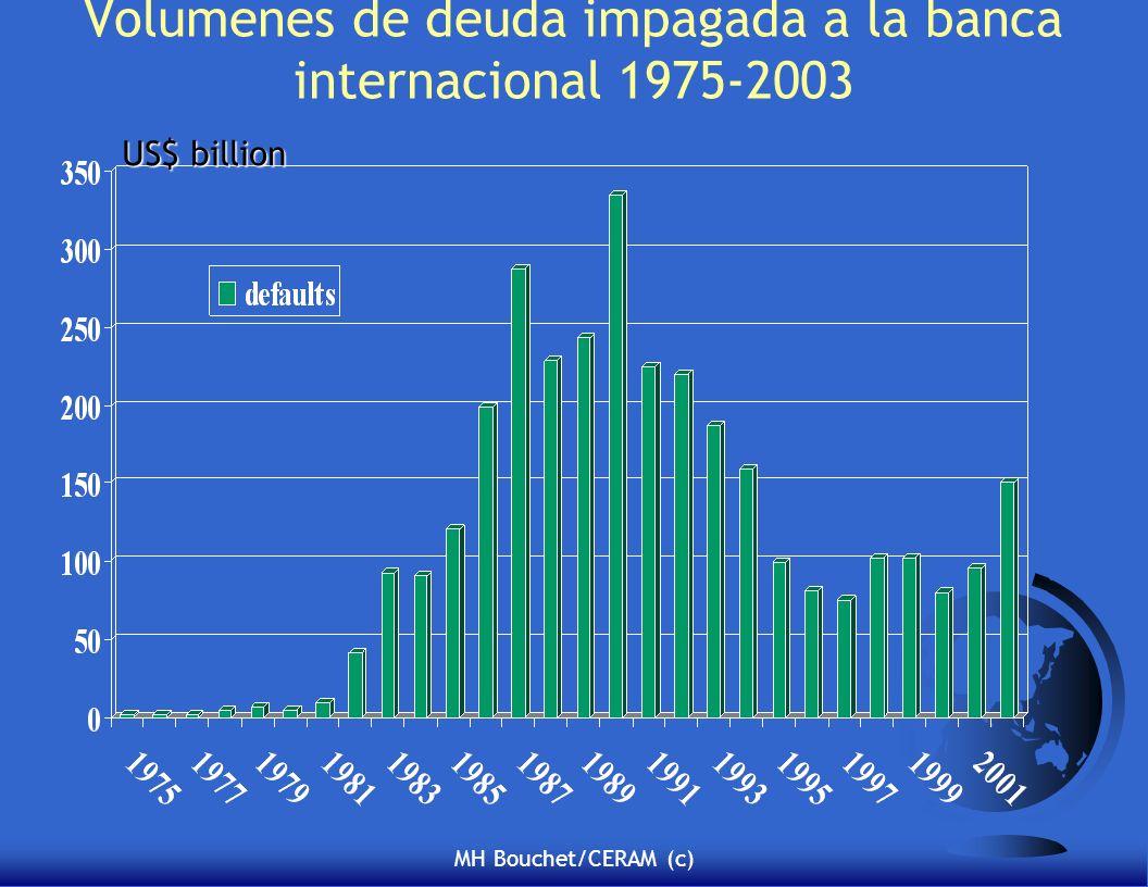 MH Bouchet/CERAM (c) Volumenes de deuda impagada a la banca internacional 1975-2003 US$ billion