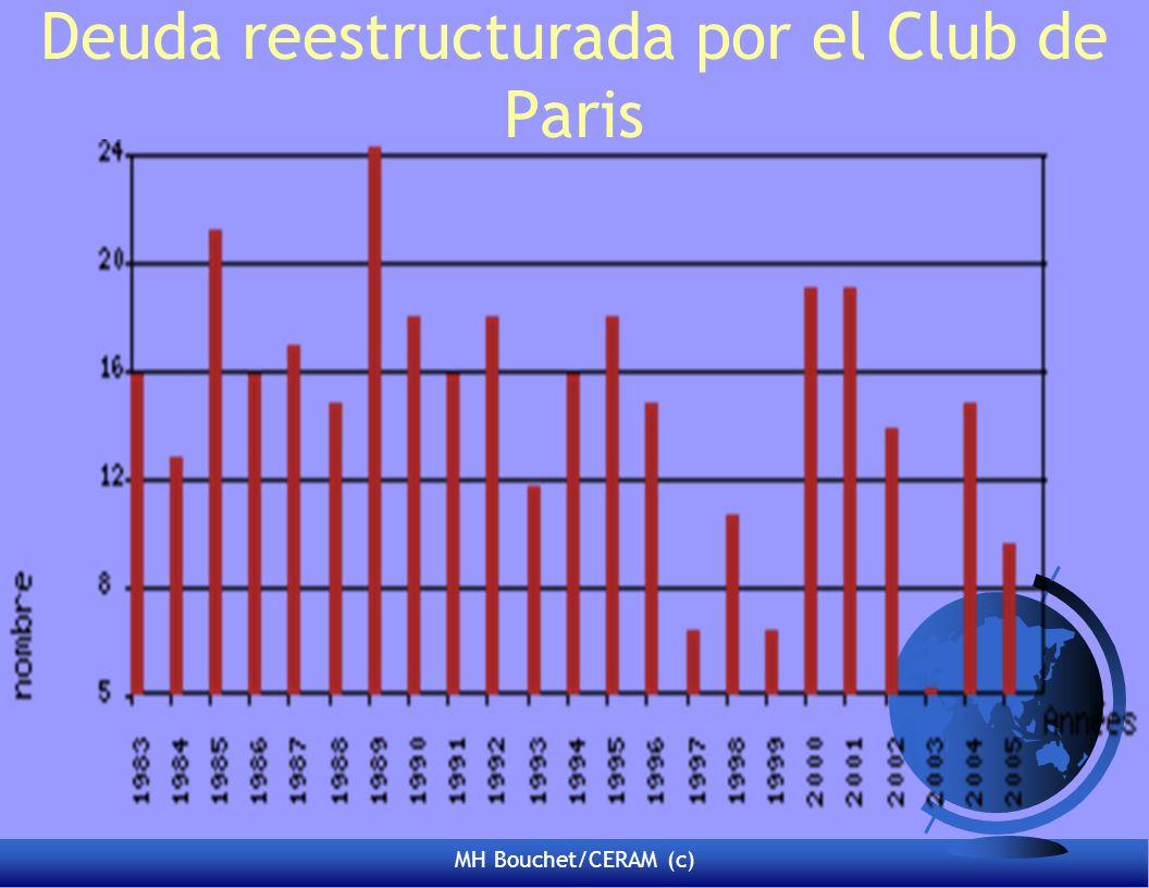 MH Bouchet/CERAM (c) Deuda reestructurada por el Club de Paris