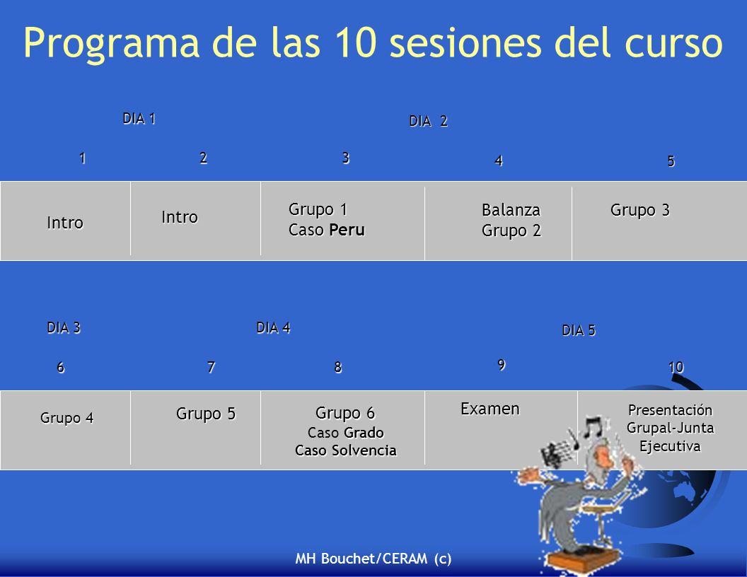 MH Bouchet/CERAM (c) Programa de las 10 sesiones del curso 123 4 5 678 9 10 Intro Presentación Grupal-Junta Ejecutiva Grupo 1 Caso Peru Balanza Grupo 2 Grupo 3 Grupo 4 Grupo 5 Examen Intro Grupo 6 Grado Caso Grado Caso Solvencia DIA 1 DIA 2 DIA 3 DIA 4 DIA 5