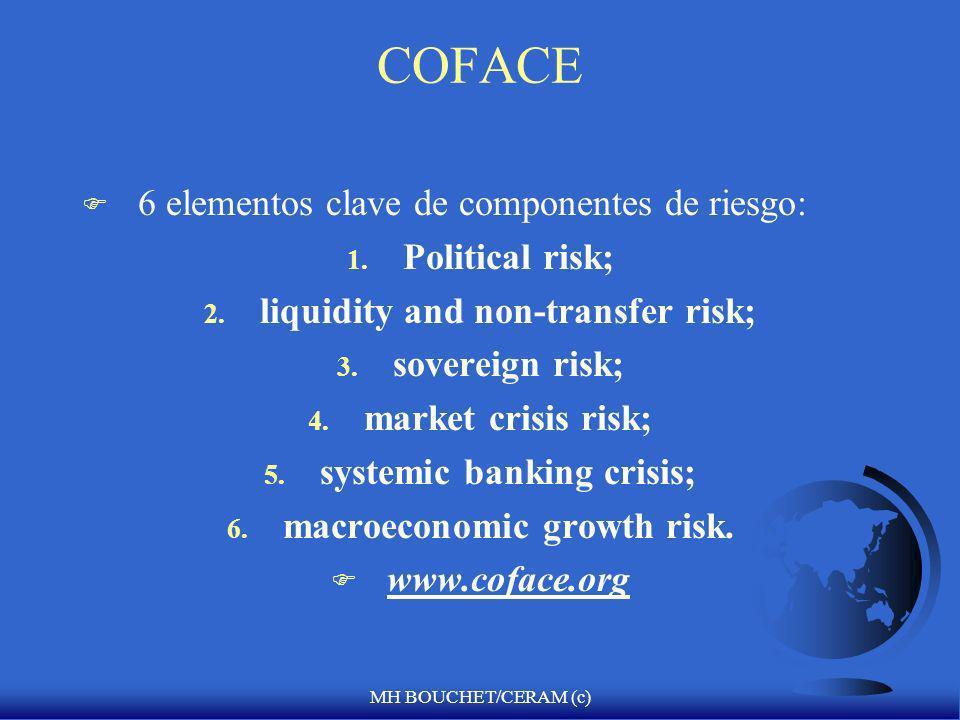 MH BOUCHET/CERAM (c) 2. COFACE (Compagnie Française dAssurance pour le Commerce Extérieur) F The Coface Group facilitates and secures trade throughout