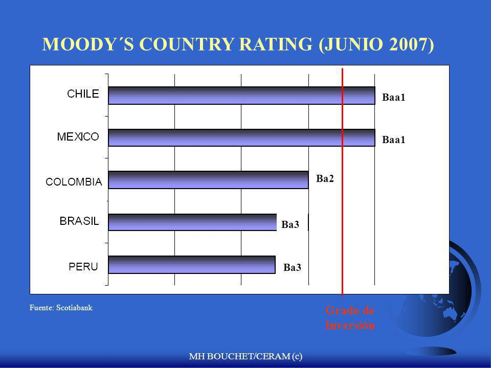 MH BOUCHET/CERAM (c) 3. Fuente de Informacion: Standard & Poors