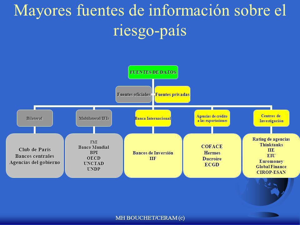 MH BOUCHET/CERAM (c) Análisis de Riesgo-País información El riesgo siempre está vinculado a la incertidumbre, que está directamente relacionada con un flujo inadecuado o insuficiente de información FLos países no se van a la quiebra.