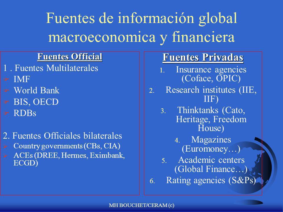 MH BOUCHET/CERAM (c) Mayores fuentes de información sobre el riesgo-país FUENTES DE DATOS Bilateral Club de Paris Bancos centrales Agencias del gobier