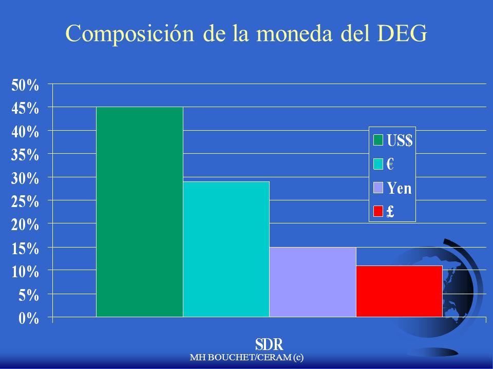 MH BOUCHET/CERAM (c) El FMI y el DEG F Valuación del DEG y canasta de tasa de interés F Desde 1981, el valor y el interés del DEG se determina basándo