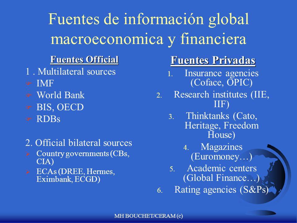 MH BOUCHET/CERAM (c) El papel de financiación condicional del FMI F Una fuente de financiación directa e indirecta para el ajuste en la balanza de pagos Directo (facilidades de financiamiento externo con condicionalidades macroeconómicas) Rol catalítico (Operaciones de reducción de deuda Brady y co-financiamiento con el Banco Mundial) u Condicionalidad de los recursos del FMI (políticas macroeconómicas) Las facilidades de financiamiento se distribuyen por retiros en cuotas junto con implementación monitoreada de medidas de política de ajuste