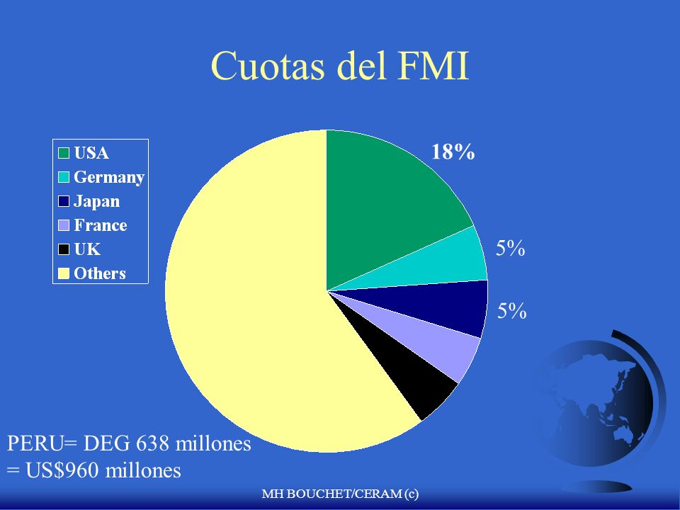 MH BOUCHET/CERAM (c) Las cuotas del FMI: El más rico es el que tiene mas derechos de voto F EEUU tiene un total de cuotas de $52 billones de dólares (