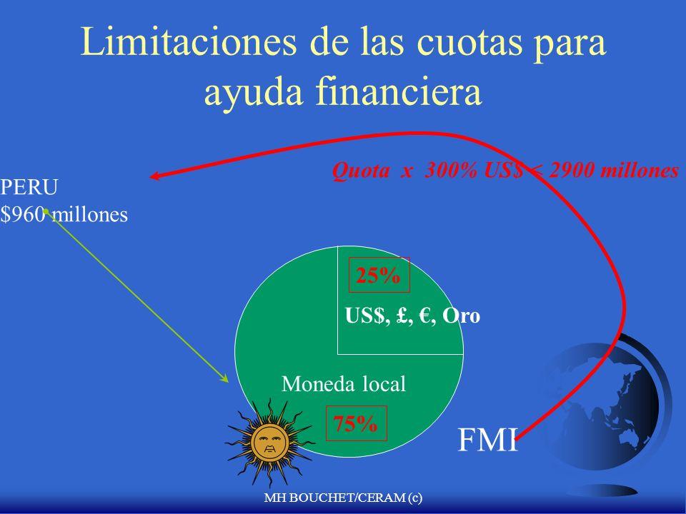MH BOUCHET/CERAM (c) una institución financiera cooperativa cuotas de 184 paises Country in need of fresh liquidity injection IMFs role of financial i