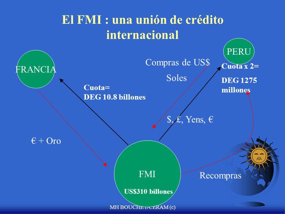 MH BOUCHET/CERAM (c) Limitaciones de las cuotas para ayuda financiera US$, £,, Oro 25% 75% PERU $960 millones FMI Moneda local Quota x 300% US$ < 2900