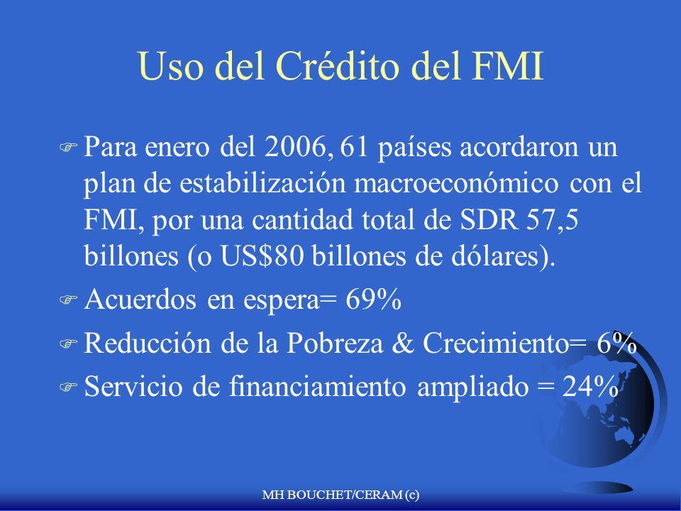 MH BOUCHET/CERAM (c) Ventanas de préstamos condicionados del FMI F Acuerdo de derecho de giro = 100% F Facilidad de fondo ampliado (1974)= >100% F Fac