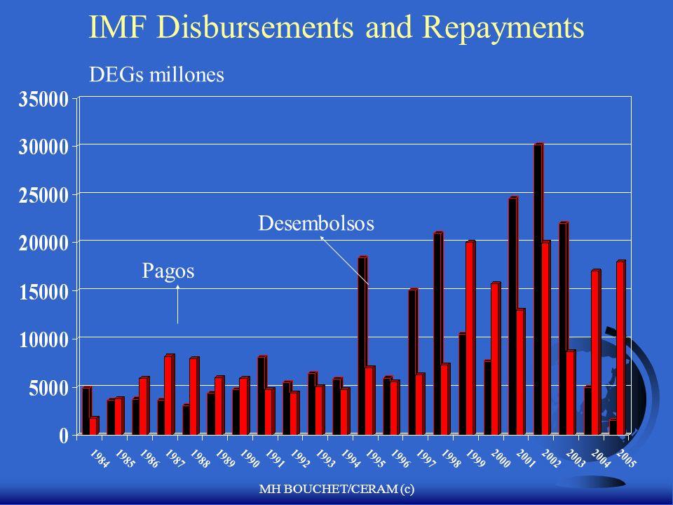 MH BOUCHET/CERAM (c) Uso del Crédito del FMI F Para enero del 2006, 61 países acordaron un plan de estabilización macroeconómico con el FMI, por una c