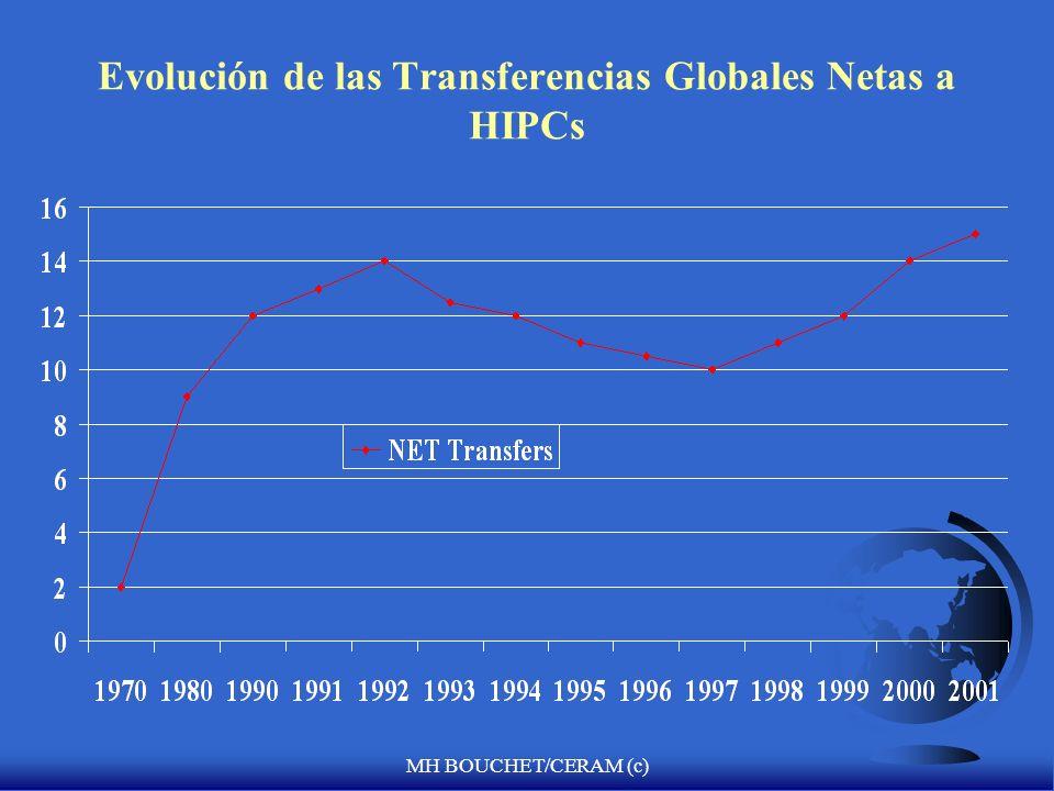 MH BOUCHET/CERAM (c) El papel del FMI en la promoción del alivio de la deuda externa F El FMI y el BM tienen un rol catalítico en la promoción de prés