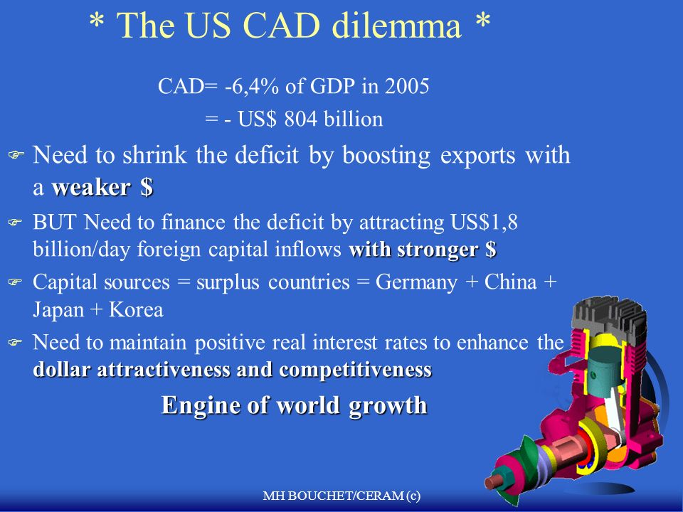 MH BOUCHET/CERAM (c) * The US CAD dilemma * CAD= -6,4% of GDP in 2005 = - US$ 804 billion weaker $ F Need to shrink the deficit by boosting exports with a weaker $ with stronger $ F BUT Need to finance the deficit by attracting US$1,8 billion/day foreign capital inflows with stronger $ F Capital sources = surplus countries = Germany + China + Japan + Korea dollar attractiveness and competitiveness F Need to maintain positive real interest rates to enhance the dollar attractiveness and competitiveness Engine of world growth