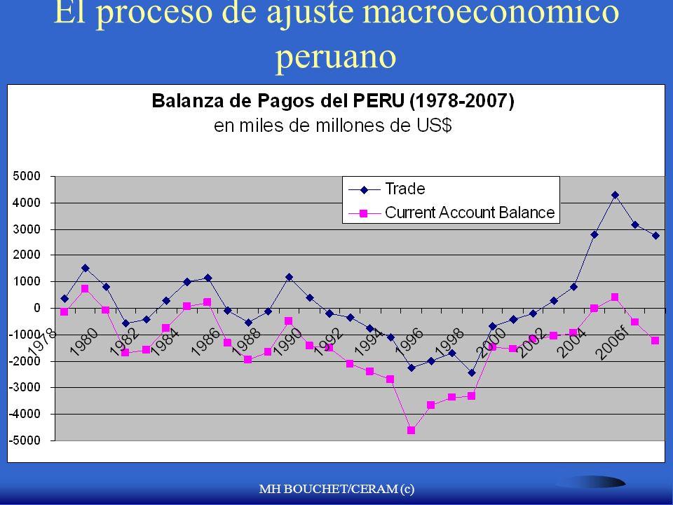 MH BOUCHET/CERAM (c) El proceso de ajuste macroeconomico peruano