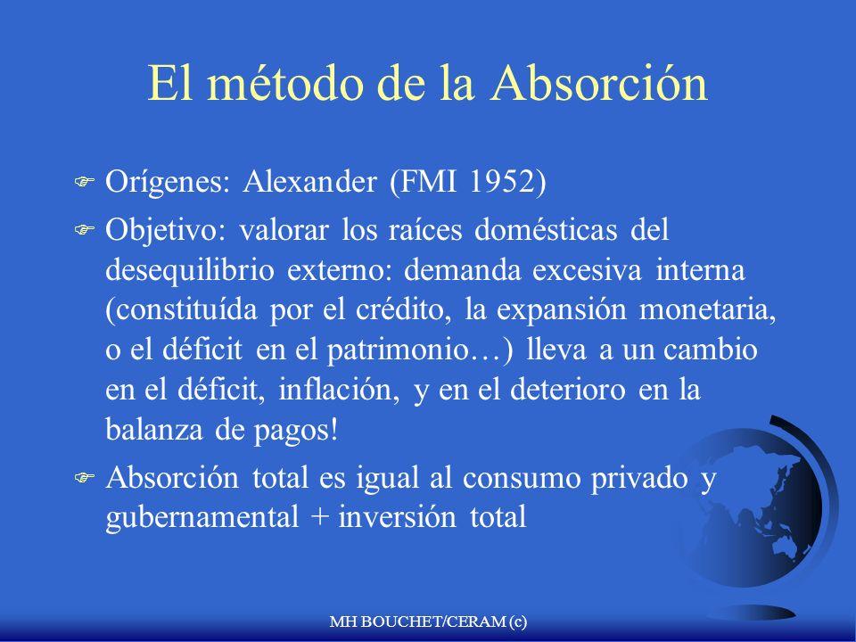 MH BOUCHET/CERAM (c) El método de la Absorción F Orígenes: Alexander (FMI 1952) F Objetivo: valorar los raíces domésticas del desequilibrio externo: demanda excesiva interna (constituída por el crédito, la expansión monetaria, o el déficit en el patrimonio…) lleva a un cambio en el déficit, inflación, y en el deterioro en la balanza de pagos.