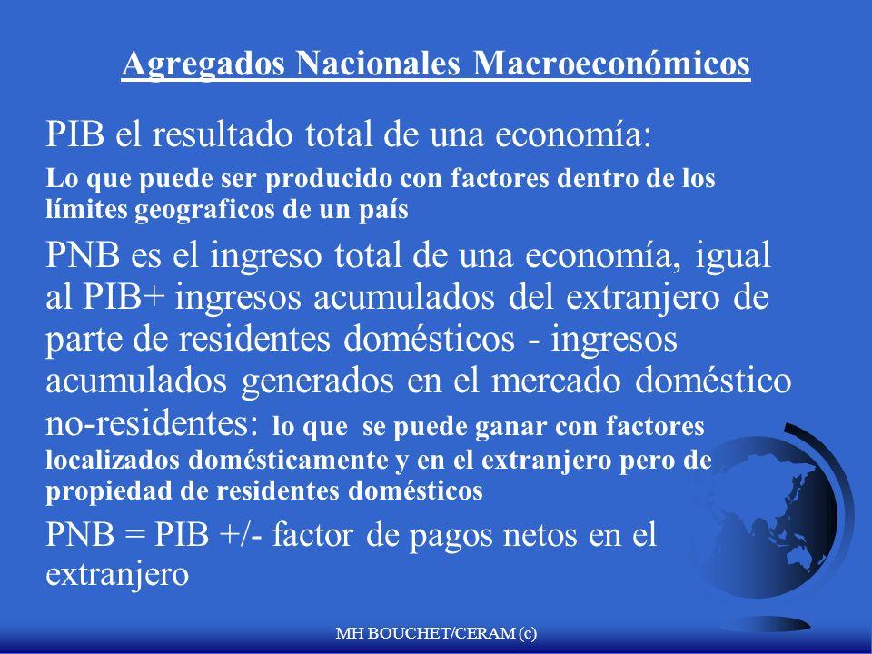 MH BOUCHET/CERAM (c) Agregados Nacionales Macroeconómicos PIB el resultado total de una economía: Lo que puede ser producido con factores dentro de los límites geograficos de un país PNB es el ingreso total de una economía, igual al PIB+ ingresos acumulados del extranjero de parte de residentes domésticos - ingresos acumulados generados en el mercado doméstico no-residentes: lo que se puede ganar con factores localizados domésticamente y en el extranjero pero de propiedad de residentes domésticos PNB = PIB +/- factor de pagos netos en el extranjero
