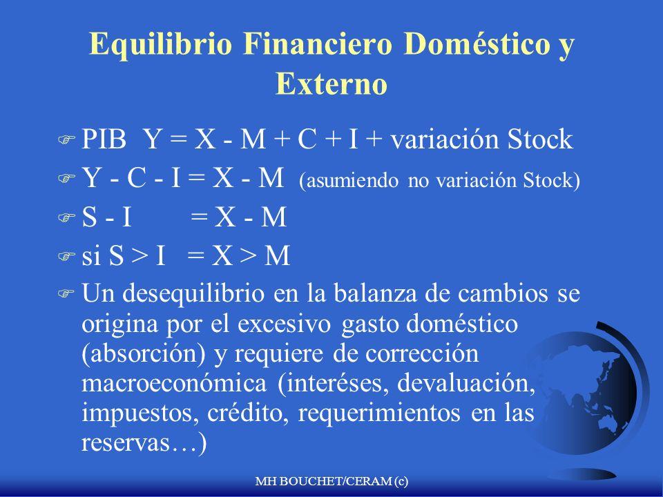 MH BOUCHET/CERAM (c) Equilibrio Financiero Doméstico y Externo F PIB Y = X - M + C + I + variación Stock F Y - C - I = X - M (asumiendo no variación Stock) F S - I = X - M F si S > I = X > M F Un desequilibrio en la balanza de cambios se origina por el excesivo gasto doméstico (absorción) y requiere de corrección macroeconómica (interéses, devaluación, impuestos, crédito, requerimientos en las reservas…)