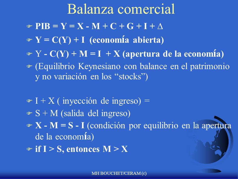 MH BOUCHET/CERAM (c) Balanza comercial F PIB = Y = X - M + C + G + I + F Y = C(Y) + I (econom í a abierta) F Y - C(Y) + M = I + X (apertura de la econom í a) F (Equilibrio Keynesiano con balance en el patrimonio y no variación en los stocks) F I + X ( inyección de ingreso) = F S + M (salida del ingreso) F X - M = S - I (condición por equilibrio en la apertura de la econom í a) F if I > S, entonces M > X