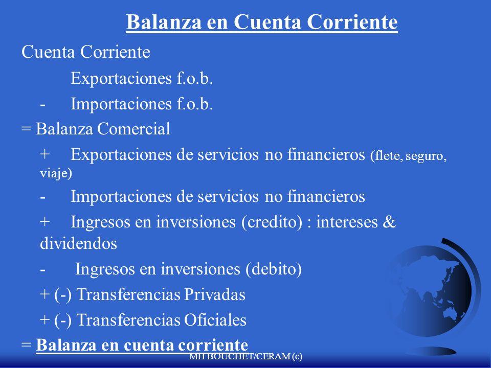 MH BOUCHET/CERAM (c) Estructura del flujo de capital privado hacia los países con economías emergentes (en US$ billones)
