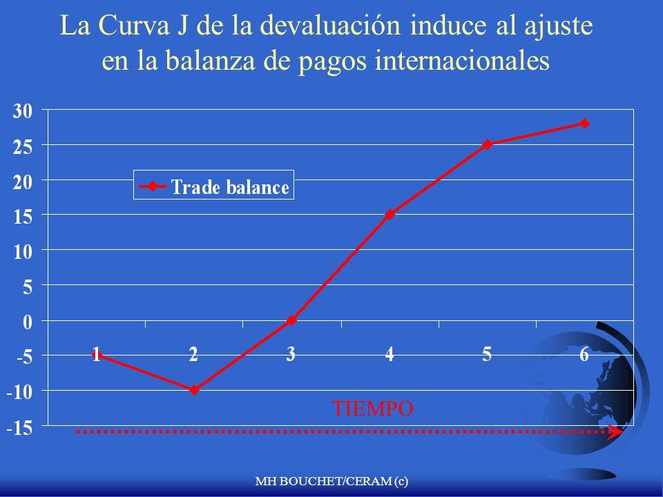 MH BOUCHET/CERAM (c) La Curva J de la devaluación induce al ajuste en la balanza de pagos internacionales TIEMPO