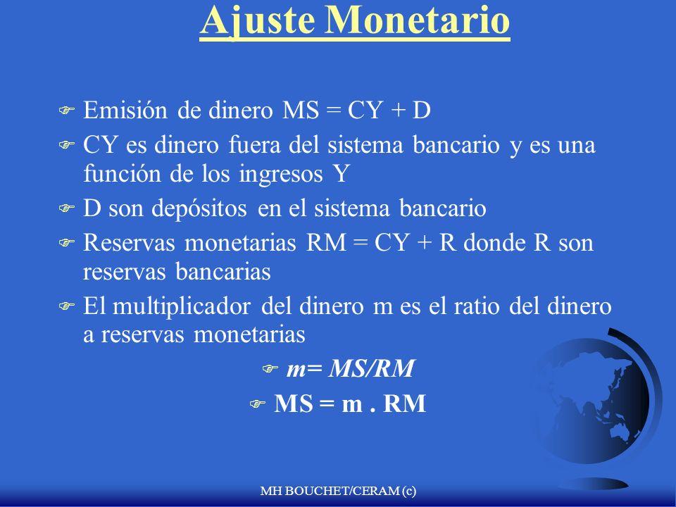 MH BOUCHET/CERAM (c) Ajuste Monetario F Emisión de dinero MS = CY + D F CY es dinero fuera del sistema bancario y es una función de los ingresos Y F D son depósitos en el sistema bancario F Reservas monetarias RM = CY + R donde R son reservas bancarias F El multiplicador del dinero m es el ratio del dinero a reservas monetarias F m= MS/RM F MS = m.