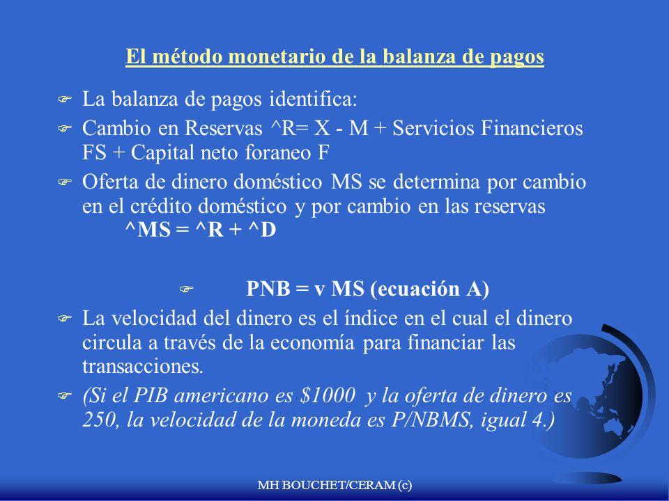 MH BOUCHET/CERAM (c) El método monetario de la balanza de pagos F La balanza de pagos identifica: F Cambio en Reservas ^R= X - M + Servicios Financieros FS + Capital neto foraneo F F Oferta de dinero doméstico MS se determina por cambio en el crédito doméstico y por cambio en las reservas ^MS = ^R + ^D F PNB = v MS (ecuación A) F La velocidad del dinero es el índice en el cual el dinero circula a través de la economía para financiar las transacciones.